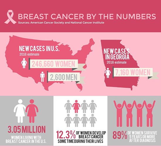 cancer numbers Breast